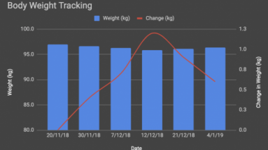Weightloss monitoring